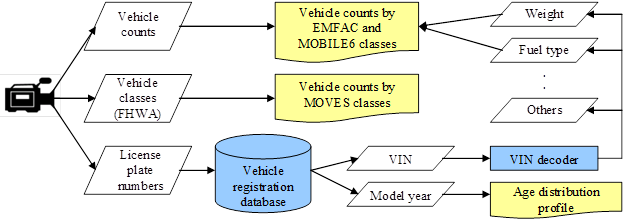 3 vehicle fleet data improving data research conformity air title method for collecting local fleet data through license plate survey description flow ccuart Images
