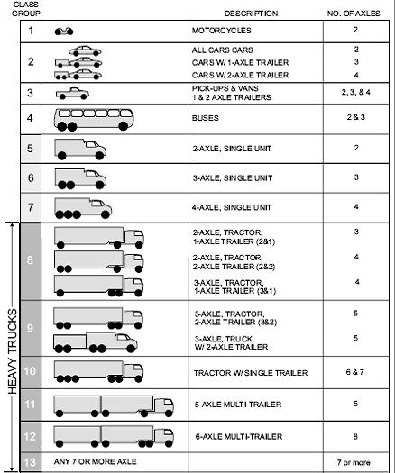 Le Hpms Vehicle Cles Description Table Of Cl Groups Motor Vehicles
