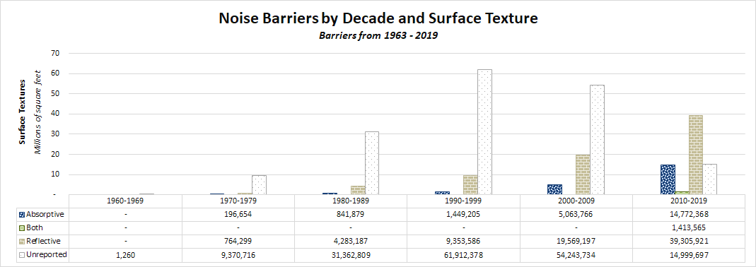 Materials - Graphs - Inventory - Noise Barriers - Noise ...