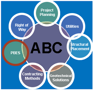 Diagram outlines the components of accelerated bridge construction, Project Planning, Utilities, Structural Placement, Geotechnical Solutions, Contracting Methods, PBES, Right of Way.
