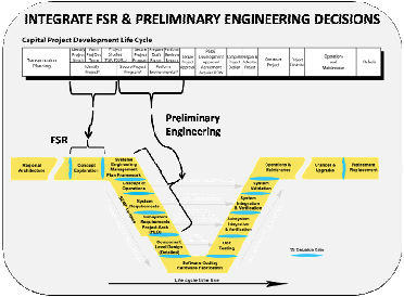 SE Example - Caltrans Systems Engineering Evaluation for ITS