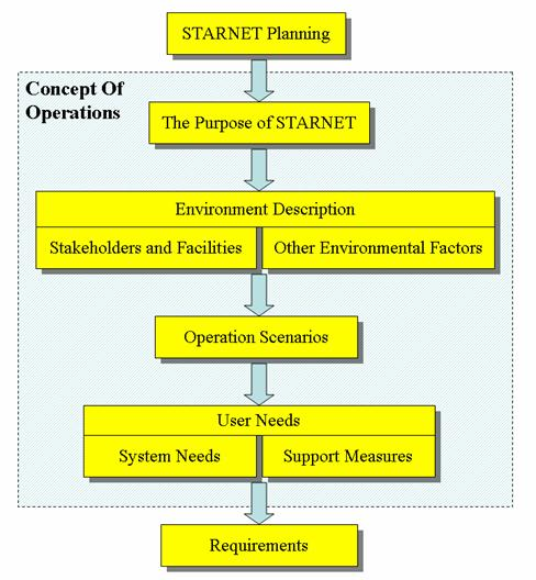 Se Example Starnet Concept Of Operations