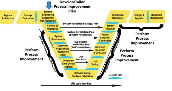 process improvement plan operations Improving business processes and get our personal development plan workbook free when you subscribe adopt continuous improvement strategies such as kaizen.