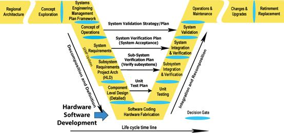 Illustrates where the Hardware/Software Development occurs in the Vee Development Model. The Hardware/Software Development occurs in the Software Coding Hardware Fabrication section.