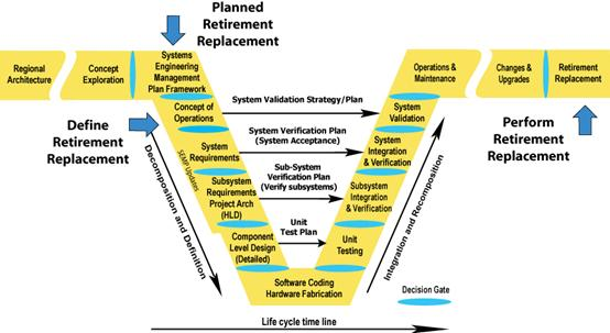Illustrates where Retirement/Replacement occurs in the Vee Development Model.  Retirement/Replacement is defined in the Concept of Operations section.  Retirement/Replacement is performed in the Retirement/Replacement section.