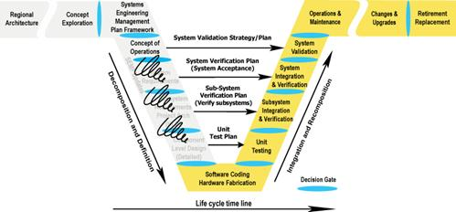 Illustrates Where The Spiral Software Development Occurs In The Vee Development Model It Occurs In