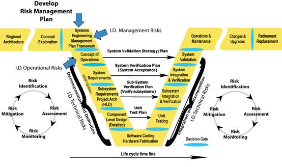the development of risk management Software development risk assessment have a corresponding plan for management and control of that risk circle the one that best describes that item's risk.