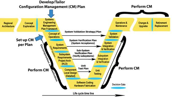 California division federal highway administration illustrates where configuration management occurs in the vee development model configuration management plan is implemented ccuart Image collections