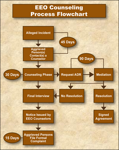 hcr 230 flow chart The flow chart explains the basic steps in the medical bill collections process and each arrow point to the direction in which the steps should be used the first step is to bill and explain the medical office financial policy.