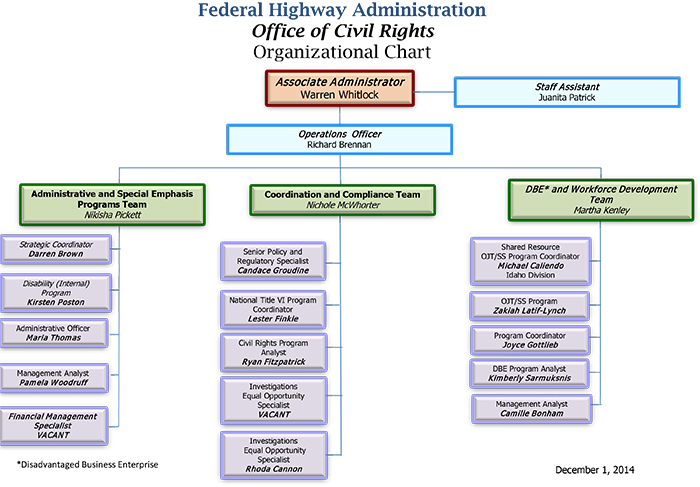 organizational chart civil rights federal highway