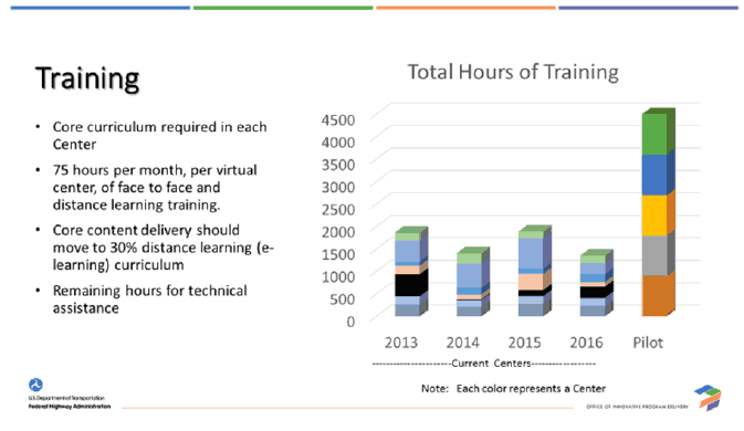 Total Hours of Training chart showing a large increase in training hours during the Pilot.