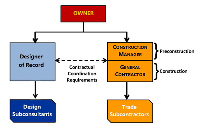 CMGC ACMs Contract Administration Construction Federal - Gc contract template