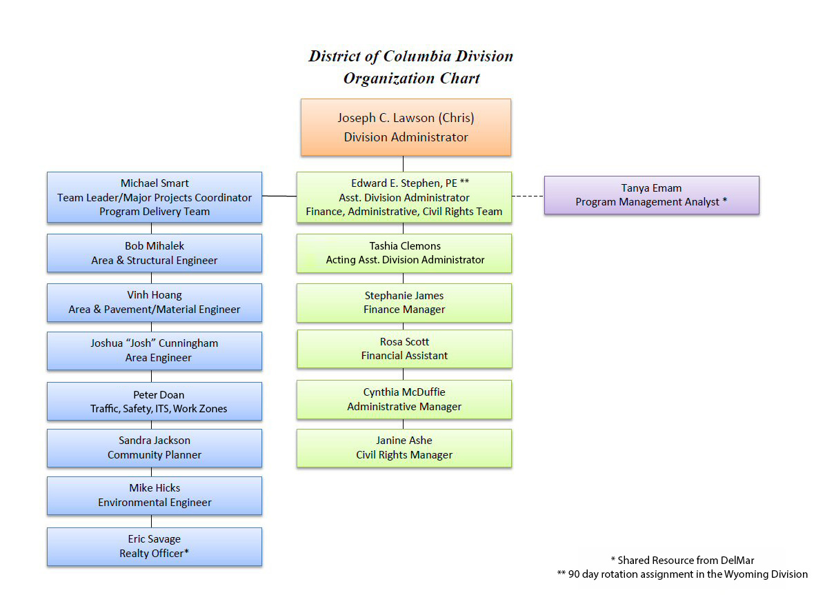 DC Division Organization Chart - Click on name for staff information