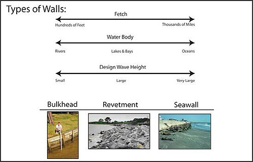 Figure 6.2. Types of shore protection walls.