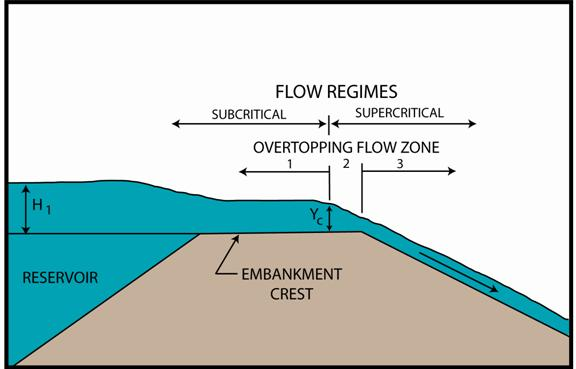 Figure 8.4. Flow regimes leading to failure of embankments in riverine flooding situations (after Clopper and Chen 1988).