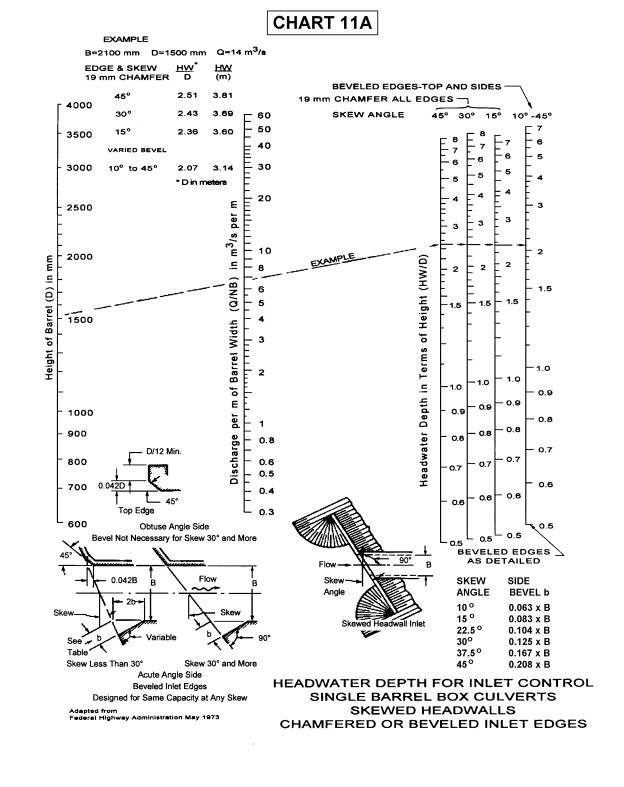 Archived: Updated Charts for 2001 HDS - Hydraulics - Bridges