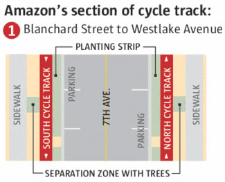 Graphic of prposed configuration of street with bike lane on each side of roadway including separation zone with trees.