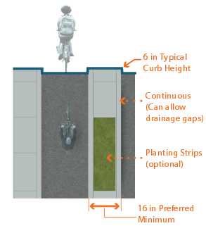 Graphic depicts one-way separated bike lane on left-side of street with 12 inch minimum to 16 inch preferred raised concrete median island between bike land and street. The median has a 6 inch typical curb height, continuous gaps and optional planting strips for drainage.