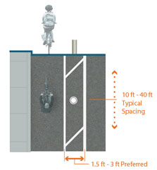 Graphic depicts one-way separated bike lane on left side of two-lane, one-way street. 10 feet to 40 feet typical spacing for bollards in painted buffer, 1.5 feet to 3 feet preferred painted buffer width.
