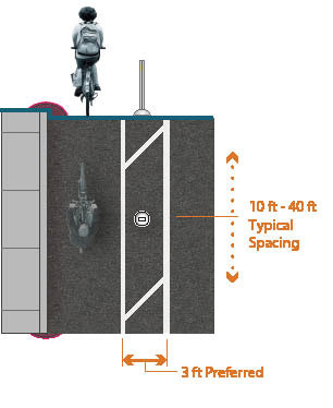Graphic depicts one-way separated bike lane on left side of two-lane, one-way street. 10 feet to 40 feet typical spacing for delineator posts in 3 feet preferred width painted buffer.