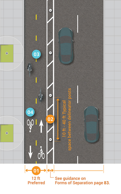 Grpahic depicts running two-way separated bike lane on left-side of two-lane, one-way street. 12 feet preferred lane width, example painted buffer with delineator posts shown at 10 feet to 40 feet typical spacing.