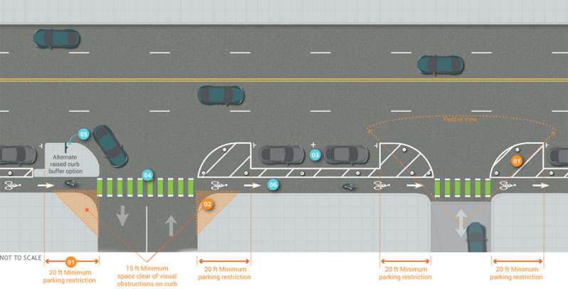 Graphic depicts interaction between driveways and one-way separated bike lanes on right-side of five-lane, two-way street. 20 feet minimum parking restrictions directly adjacent to driveways provides 15 feet minimum space clear of visual obstructions to establish adequate field of view at intersection of driveway and bike lane.