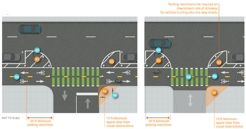 Graphic depicts interaction between driveways and a two way intersecting street and two-way separated bike lane on right-side of three-lane, one-way street. 20 feet minimum parking restrictions adjacent to driveway and intersection provides 15 feet minimum space clear from visual obstructions. Daylight space on painted buffer between bike lane and street helps provide adequate field of view and is not required on downstream side of driveway for one-way streets.