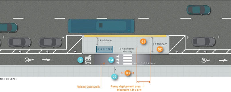 Graphic depicts interaction between transit stop and one-way separated bike lane on right-side of two-lane, one-way street. Concrete island platform with 8 feet minimum width installed on painted buffer between bike lane and street. Ramp deployment area with 5 feet to 8 feet minimum width placed from sidewalk to island platform. Bus shelter on platform leaves 4 feet minimum space clear of obstruction to street-side edge of island platform. On street-parking on both sides of platform and between bike lane and street.