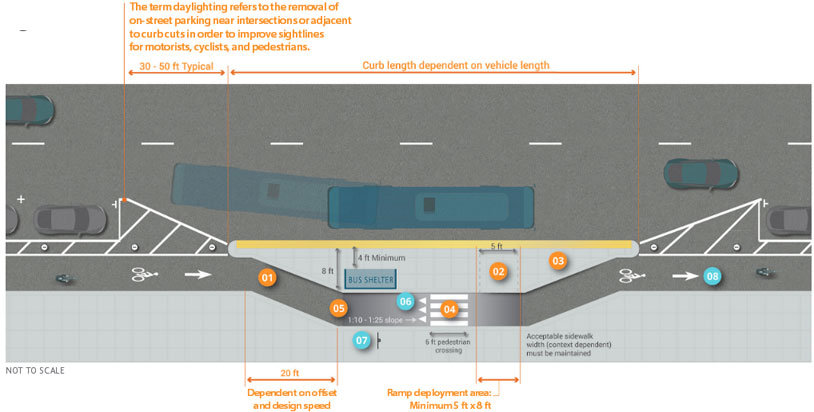 Graphic depicts interaction between transit stop and one-way separated bike lane on right-side of two-lane, one-way street. Concrete island platform with 8 feet minimum width installed on painted buffer between bike lane and street. Bike lane bends at beginning of island platform with a 20 foot segment length dependent on offset and design speed. 6 feet width painted pedestrian crossing between island platform and sidewalk and at midpoint of island platform. Ramp deployment area with 5 feet to 8 feet minimum width placed from sidewalk to island platform. Bus shelter on platform leaves 4 feet minimum space clear of obstruction to street-side edge of island platform. On-street-parking on both sides of platform and between bike lane and street.