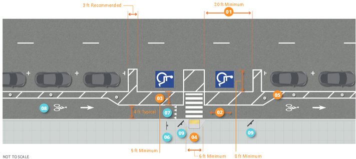 Graphic depicts one-way separated bike lane and accessible parking on two-lane, one-way street. Painted buffer and on-street parking between bike lane and street. Bike lane narrows to 4 feet typical width with 5 feet minimum painted buffer for wheelchair access between bike lane and two 20 feet minimum long and 8 feet minimum wide accessible parking spaces placed between bike lane and street. Painted buffer between bike lane and parking spaces is 8 feet minimum width for van-accessible spaces. 6 feet minimum width ramp deployment area is at curb for painted crossing between sidewalk and painted buffer. On street-parking on both sides of accessible parking spaces and between bike lane and street.