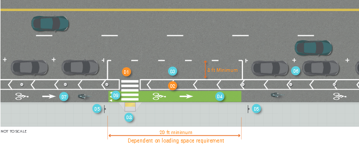 Graphic depicts one-way separated bike lane and loading zone on two-lane, one-way street. Painted buffer and on-street parking between bike lane and street. 30 feet minimum length, 10 feet minimum width loading zone installed on painted buffer with final length dependent on loading space requirement.