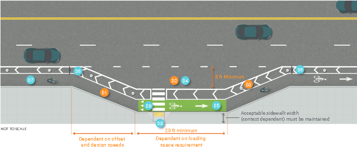 Graphic depicts bending one-way separated bike lane and loading zone on right-side of three-lane, two-way street. Bike lane bent segment length is dependent on offset and design speeds. Loading zone is 10 feet minimum width and length dependent on loading space requirements with minimum 30 feet length. Painted buffer between bike lane and street.