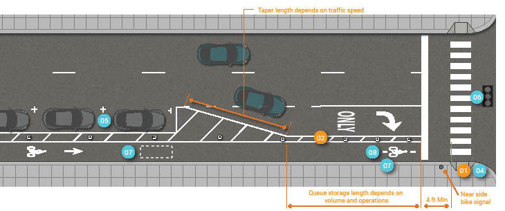 Second graphic depicts one-way separated bike lane at intersection on right-side of three-lane, one-way street. Painted buffer between bike lane and street continues to painted traffic stop bar at intersection. Right turn vehicle travel lane marked for straight ahead or right turn option. 4 feet minimum width space between painted traffic stop bar and painted pedestrian crosswalk markings.