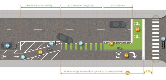 Graphic depicts lateral shift of one-way separated bike lane at intersection on right-side of two-lane, one-way street. Painted buffer and on-street parking between bike lane and street. Bike lane shifts laterally to the left and painted buffer widens and replaces on-street parking spaces. Painted buffer has 20 feet minimum length to increase visibility for lateral shift segment, and continues to 30 feet minimum length bike lane and street merge area, marked with dashed white lines on the edges of the bike lane. Bike lane is painted green starting at merge area and vehicle right turn storage lane begins with a shorter queue storage length preferred but as needed for operations and volume. At end of merge area, bike lane edges are painted solid white for a minimum 25 feet length. Bike lane continues into green bicycle storage boxes marked across entire street and prior to pedestrian crosswalk markings. 4 feet minimum width space between painted traffic stop bar and painted pedestrian crosswalk markings.
