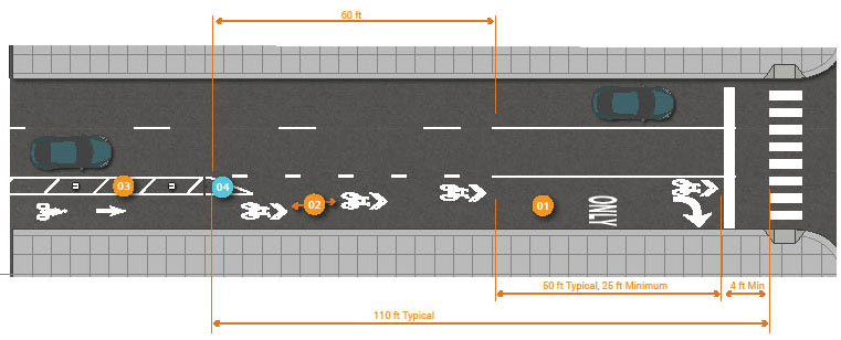 Graphic depicts one-way separated bike lane and mixing zone at intersection on right-side of two-lane, one-way street. Painted buffer and on-street parking between bike lane and street. 110 feet typical length prior to intersection pedestrian crosswalk the on-street parking is discontinued and painted buffer marks the beginning of combined vehicle right-turn and bicycle lane zone. Bike lane border lines stop and shared lane markings begin to guide bicyclists to left-side of right-turning vehicles. Shark tooth yield markings are placed at end of painted buffer markings to slow right turning vehicles at point where mixing zone begins. Painted buffer between mixing zone and other vehicle travel lanes begins at 50 feet typical to 25 feet minimum distance from painted traffic stop bar at intersection. 4 feet minimum width space between painted traffic stop bar and painted pedestrian crosswalk markings.
