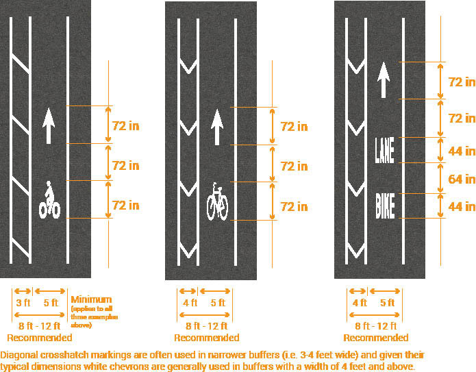 Graphics depict three options for bike lane painted markings. All three options have 3 feet painted buffer between 5 feet wide bike lane and street. Total painted buffer and bike lane width is 8 feet to 12 feet recommended. First bike lane option uses bicyclist symbol 72 inches long with a 72 inch non-painted space then a 72 inch long white painted arrow to indicate direction of travel. Second bike lane option uses bike symbol 72 inches long with a 72 inch non-painted space then a 72 inch long white painted arrow to indicate direction of travel. Third bike lane option uses the words BIKE LANE in white paint with 44 inch BIKE with a 64 inch non-painted space then 44 inch long LANE then a 72 inch non-painted space then a 72 inch long white painted arrow to indicate direction of travel.