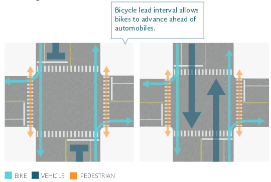 Signal Phase Example 1 shows how a bicycle lead interval allows bicyclists and pedestrians to advance ahead of automobiles. The graphic shows two phases for a 4-way intersection. The north-south street has 1-way bike lanes in both directions. The Phase 1 (left) graphic shows a 4-way intersection allowing bicycle and pedestrian traffic to move from the north and south while motor vehicle traffic must stop. The Phase 2 (right) graphic shows a 4-way intersection allowing all movements from the north or south.