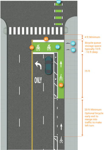 Graphic depicts one-way separated bike lane and green bike box at intersection on right-side of four-lane, two-way street. Painted buffer between bike lane and street ends at beginning of optional bicycle early exit to merge into traffic for a left-turn. The early exit painted markings are dotted white lines and extend 20 feet minimum to the continuation of the bike ingress lane painted green and extending for 25 feet. This leads into the bike box storage space typically between 10 feet and 16 feet. There is a 4 feet minimum width space between painted traffic stop bar and painted pedestrian crosswalk markings. The green bike lane continues after the pedestrian crosswalk and through the intersection with white dotted line segments delineating the edges.