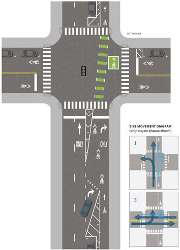Graphic depicts the bike lane design system at a four-way intersection of a three-lane, one-way street and a two-lane, two way street. The one-way street has a separated bike lane on the right side, with a mixing zone for right-turns. There is a green painted bike lane segment with white dotted line segments to delineate the edges going across the intersection and with a green two-stage turn queue box between the bike lane and the parallel marked pedestrian crossing. Painted buffers are between the bike lane and vehicle travel lanes on both sides of the intersection. The two-way cross street has no bike lanes but includes shared roadway bike symbols with chevrons to indicate direction of travel.