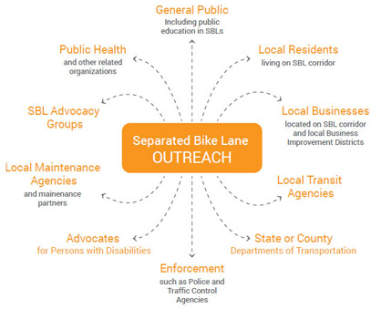 A diagram that describes outreach stakeholders. The inner box contains the word outreach. Arrows radiate in all directions to various outreach target groups. There is the general public, local residents, local businesses, local transit agencies, state or county, enforcement agencies, advocates for persons with disabilities, local maintenance agencies, separated bike lane advocacy groups, and public health organizations.