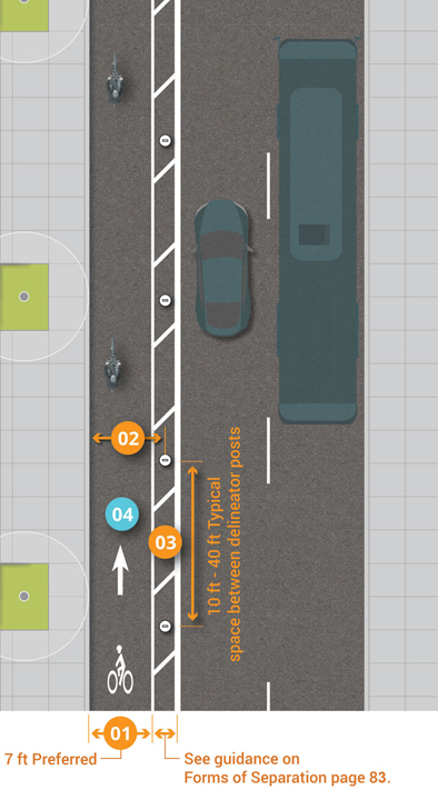 Graphic depicts one-way separated bike lane on the left side of a two-lane, one-way street. 7 feet preferred lane width, example painted buffer with delineator posts shown at 10 feet to 40 feet typical spacing.