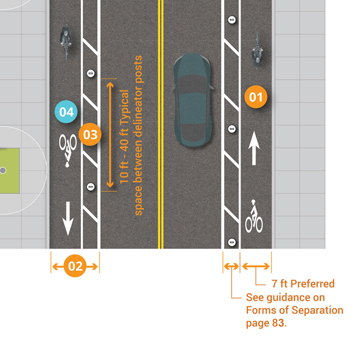 Graphic depicts one-way separated bike lanes on both sides of two-lane, two-way street. 7 feet preferred lane width, example painted buffer with delineator posts shown at 10-40 foot recommended spacing. Bike symbols places periodically in bike lanes.