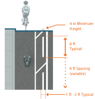Graphic depicts one-way separated bike lane on left-side of street. 1 feet to 2 feet typical width and 6 feet typical length parking stops with 4 inch minimum heights installed in painted buffer at 6 feet variable spacing.