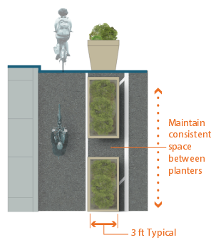 Graphic depicts one-way separated bike lane on left-side of street. 3 feet typical width street planters with continuous spacing between bike lane and street.