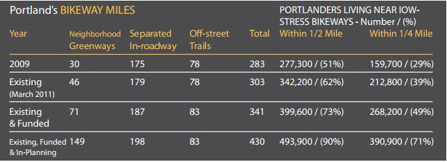 Image depicts table for Portland, OR bikeway miles by type of facility and population living near the facility. The first row is 2009 and shows 30 miles of neighborhood greenways, 175 miles of separated in-roadway bike lanes, and 78 off-street trails for a total of 283 bikeway miles with 277,300 people living within half a mile of a facility and 159,700 living within a quarter mile of a facility. The second row is March 2011 and shows 46 miles of neighborhood greenways, 179 miles of separated in-roadway bike lanes, and 78 off-street trails for a total of 303 bikeway miles with 342,200 people living within half a mile of a facility and 212,800 living within a quarter mile of a facility. The third row is existing and funded and shows 71 miles of neighborhood greenways, 187 miles of separated in-roadway bike lanes, and 83 off-street trails for a total of 341 bikeway miles with 399,600 people living within half a mile of a facility and 262,200 living within a quarter mile of a facility. The fourth and final row is existing funded and in-planning and shows 149 miles of neighborhood greenways, 198 miles of separated in-roadway bike lanes, and 83 off-street trails for a total of 430 bikeway miles with 493,900 people living within half a mile of a facility and 390,900 living within a quarter mile of a facility.