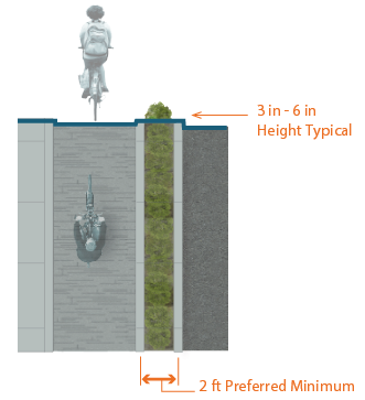 Graphic depicts one-way separated raised bike lane on left-side of street. 2 feet preferred minimum width for grass buffer between bike lane and curb. 3 inches to 6 inches typical curb height from street to buffer.