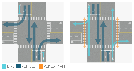 Signal Phase Example 2 shows two phases for a 4-way intersection. The north-south street has 1-way bike lanes in both directions. Phase 1 allows motor vehicle traffic to move from the north and south while bicycle and pedestrian traffic must stop. Phase 2 allows all through movements from the north or south, but prohibits motor vehicles from making conflicting turn movements across the separated bike lanes