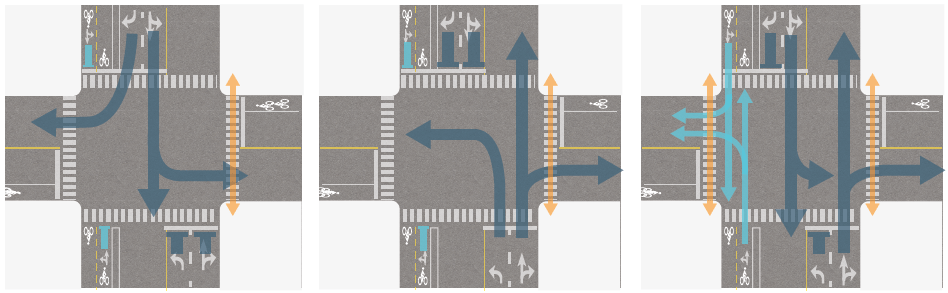 Signal Phase Example 3 shows three phases for a 4-way intersection. The north-south street has a 2-way separated bike lane on the west (left) side. Phase 1 shows southbound motor vehicle traffic moving and turning; separated bike lane traffic must stop. Phase 2 shows northbound motor vehicle traffic moving and turning; separated bike lane traffic must stop. Phase 3 shows all north-south traffic moving straight ahead, but prohibiting conflicting turn movements.