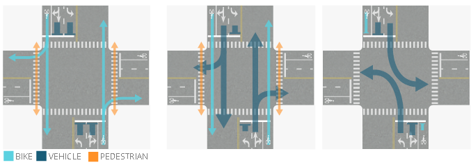 Signal Phase Example 4 shows three phases for a 4-way intersection. The north-south street has 1-way bike lanes in both directions. Phase 1 shows bicycle and pedestrian traffic moving and turning. Phase 2 shows all northbound and southbound motor vehicle traffic moving straight or making right turns while bicycle and pedestrian traffic may go straight or turn right. Phase 3 shows northbound and southbound motor vehicle traffic making left turns while other traffic must stop.