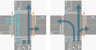 Signal Phase Example 5 shows two phases for an intersection where the north-south street is 1-way northbound for motor vehicle traffic and has a 2-way separated bike lane on the west (left) side. Phase 1 allows bicycle and pedestrian traffic to move from the north and south while motor vehicle traffic may move straight or turn right (east). Phase 2 allows all 1-way northbound motor vehicle movements while separated bike lane traffic must stop.